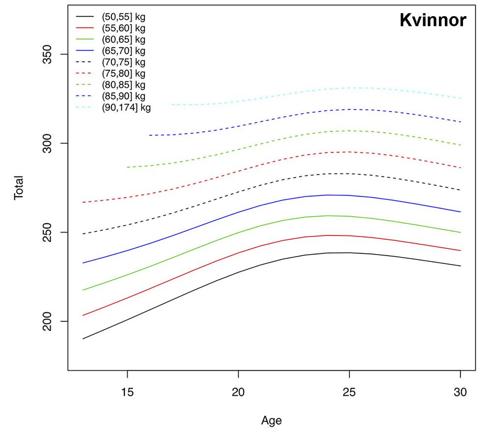 Hur totalen i genomsnitt utvecklas med ålder inom olika viktklasser för kvinnliga tyngdlyftare