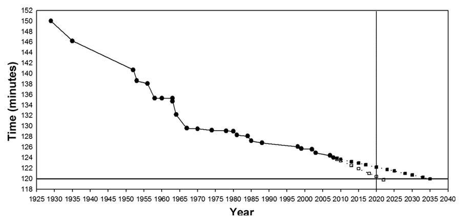 Utvecklingen av världsrekorden i marathon över tid