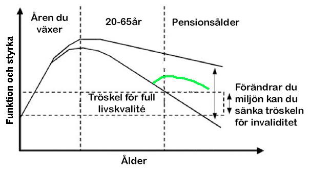 Pension och Konditionsträning