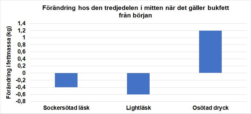 Lightläsk vs. Vanlig läsk