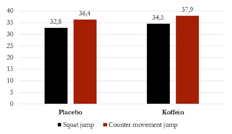 Placebo vs. Koffein Bättre spänst