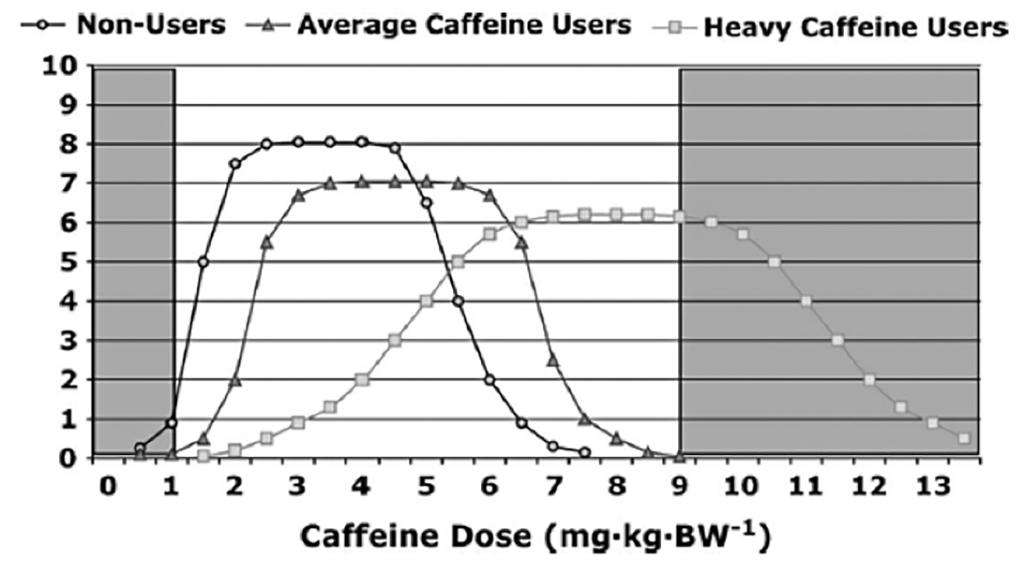 Koffeintupplur
